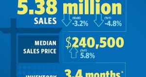 National Association of Realtors, Realtors, Profile of Home Buyers and Sellers, Freddie Mac, Market Hotness Index, RE/MAX Boone Realty,