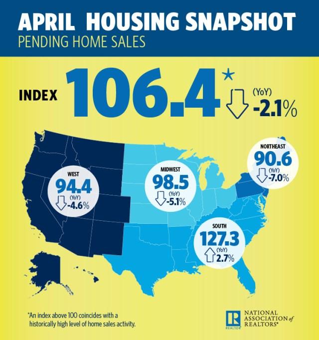 Pending Home Sales Index, NAR, Realtors, Northeast, Midwest, South, National Association of Realtors, Existing-Home Sales