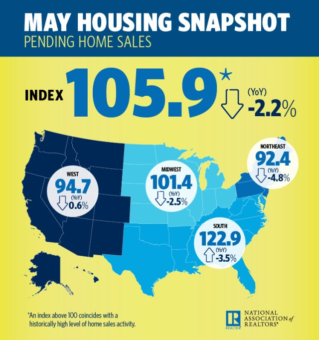 Pending Home Sales, Association of Realtors, Pending Home Sales Index, NAR, Realtors, Northeast, Midwest, Confidence Index, The Pending Home Sales Index