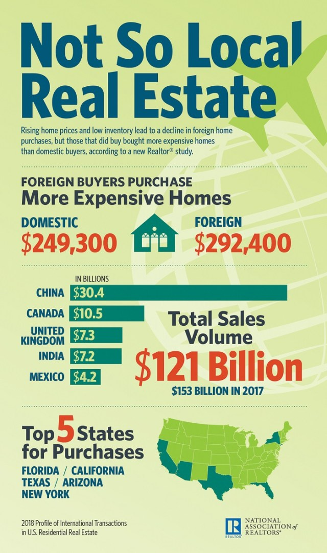 National Association of Realtors, 2018 Profile of International Transactions in U.S. Residential Real Estate, RE/MAX Boone Realty,