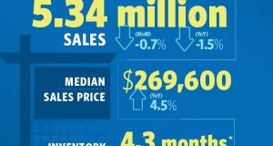 Washington, National Association of Realtors, Realtors, Freddie Mac, 2017 Profile of Home Buyers and Sellers, RE/MAX Boone Realty, NAR