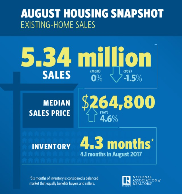 Existing-Home Sales, National Association of Realtors, Northeast, Midwest, South, West, NAR, Realtor, Market Hotness Index, Midland, Texas, Fort Wayne, San Francisco, Oakland, Hayward, Columbus, Ohio, Boise City, Idaho, Freddie Mac, RE/MAX Boone Realty