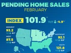 National Association of Realtors, Pending Home Sales Index, Denver, Aurora, Lakewood, Seattle, Tacoma, Bellevue, San Diego, Carlsbad, Portland, Vancouver, Hillsboro
