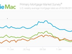 Freddie Mac, Primary Mortgage Market Survey, Mortgage Rates