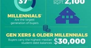 National Association of Realtors, NAR, Washington, Millennials, Gen Xers