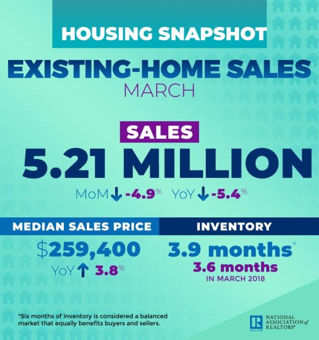 Existing-Home Sales, National Association of Realtors, NAR, Realtor, Columbus, Boston, Cambridge, Newton, Midland, Sacramento, Roseville, Arden, Arcade, Stockton, Lodi, Freddie Mac, Edina Realty