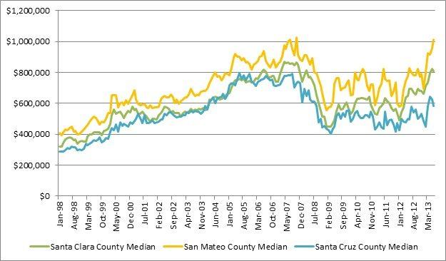 Santa Clara San Mateo Santa Cruz The Registry real estate