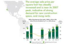 Land price, San Francisco, CBRE, Alexandria Real Estate Equities, San Francisco real estate, Bay Area news
