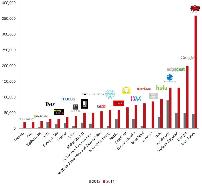 New Media Tenants Grow Their Footprint (Source: JLL) CLICK TO ENLARGE