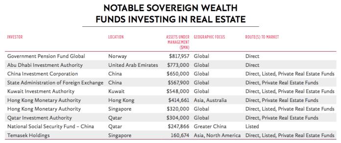Soverign real estate empires 2