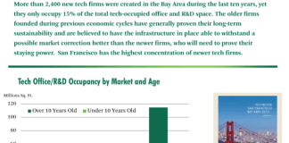 CBRE Research, CBRE, San Francisco, Bay Area