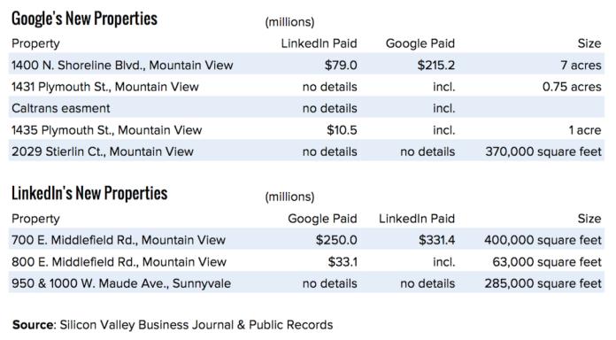 Google LinkedIn details