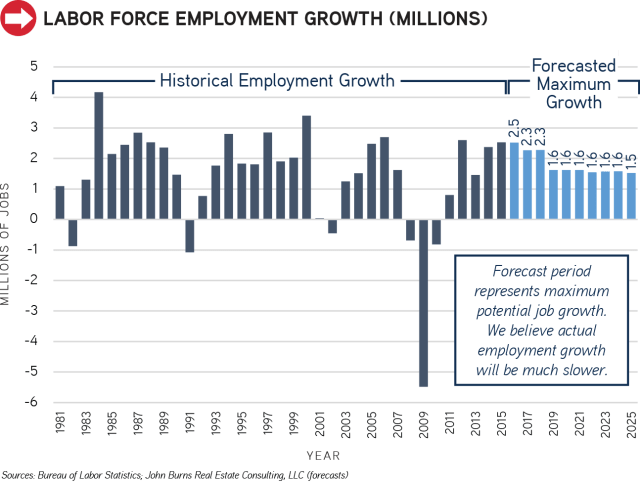 Labor-Force-Employment-Growth_1