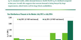 CBRE Research, CBRE, San Francisco, Bay Area, tenant demand
