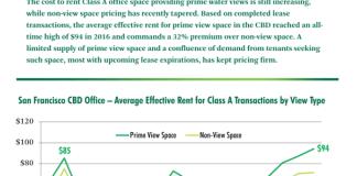 CBRE, CBRE Research, San Francisco, Bay Area, Prime View Rent