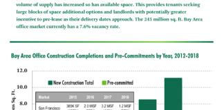 CBRE, CBRE Research, San Francisco, Bay Area, New office construction