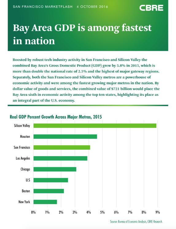 Bay Area GDP, CBRE, CBRE Research, San Francisco, Bay Area, Silicon Valley