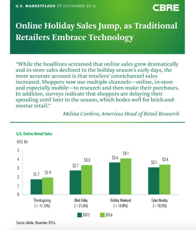 CBRE, CBRE Research, Online Holiday Sales
