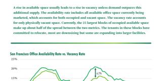 Office Availability, CBRE, CBRE Research, San Francisco, Bay Area