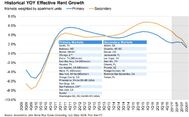 John Burns REC, Apartment Returns, Secondary Markets, Migration trends