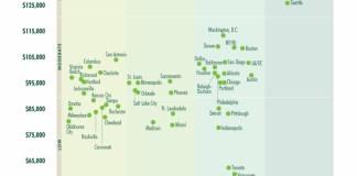 Tech Talent Report, CBRE, San Francisco, Bay Area,