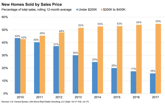 New Home Prices, Home Sales, San Francisco, Bay Area, John Burns Real Estate Consulting