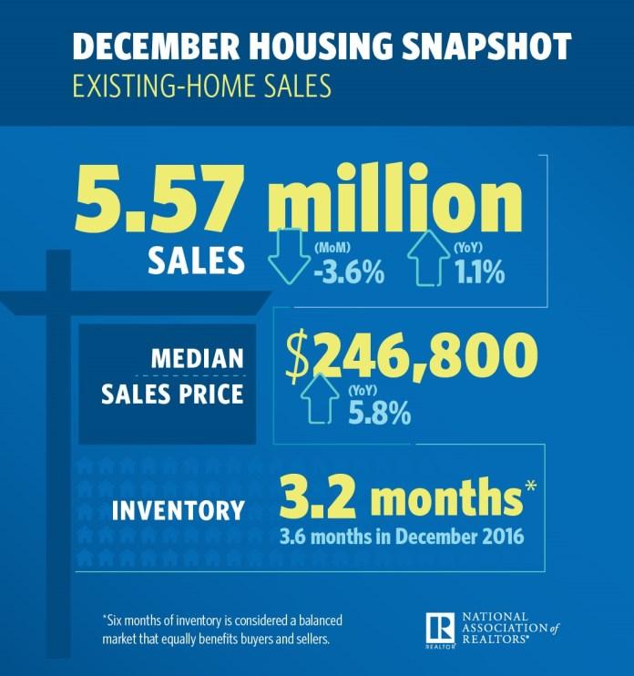 National Association of Realtors, Realtor.com®'s Market Hotness Index, Realtor®, RE/MAX Boone Realty, Northeast, Midwest