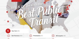 New York, San Francisco, Boston, Transit Score Rankings, Redfin, Walk Score, Transit Score, Capitol Hill, University of Washington, Seattle Department of Transportation, Honolulu, Washington