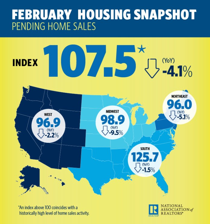 National Association of Realtors, Pending Home Sales Index, Northeast, Midwest, 2017 Profile of Home Buyers and Sellers, March Housing Minute video, Existing-Home Sales, NAR