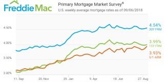 Freddie Mac, Primary Mortgage Market Survey, Mortgage Rates, FRM, ARM,