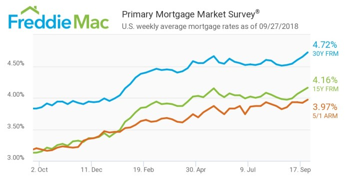 Freddie Mac, Primary Mortgage Market Survey, Congress, FRM, ARM, Mortgage Rates