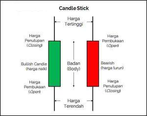 contoh candlestick