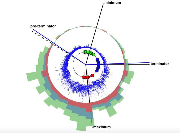A scientific graphic of the Sun clock