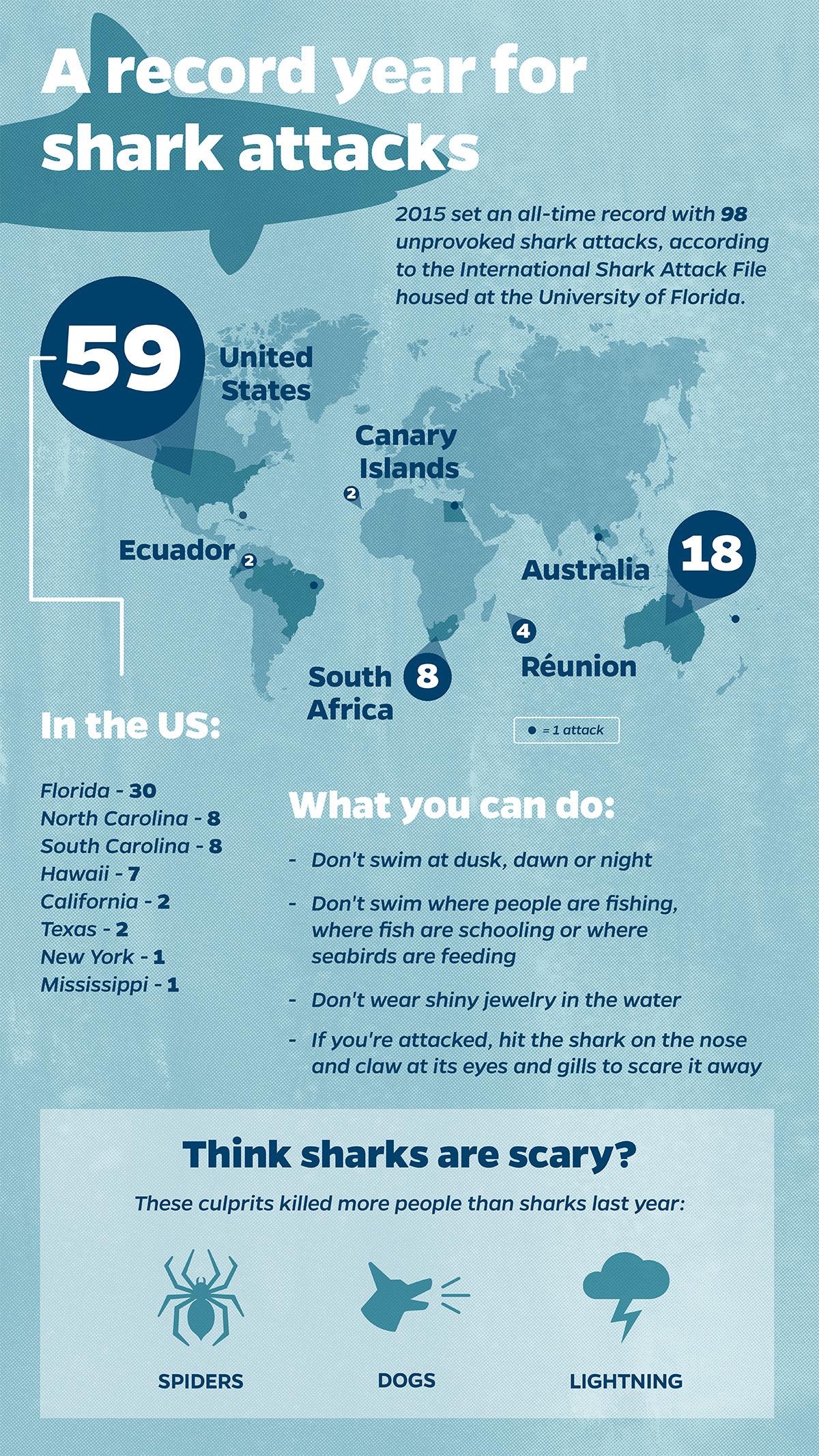 shark attack statistics