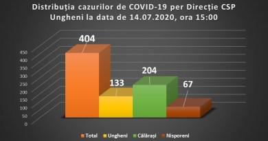 Regiunea Ungheni a trecut pragul de 400 de cazuri de COVID-19