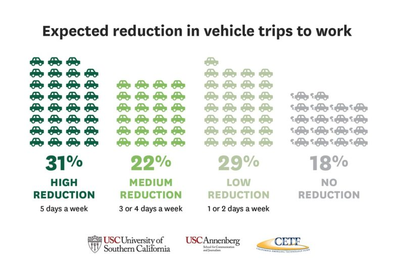 Expected reduction in vehicle trips to work