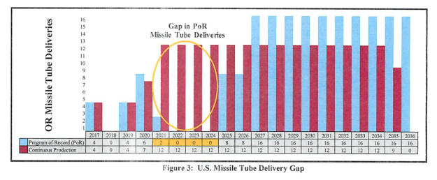 Industry would face severe peaks and valleys in its ORP missile tube workload if the U.S. and UK navies bought the tubes as needed instead of at a steady pace, creating inefficiencies and raising costs. US Navy graphic.