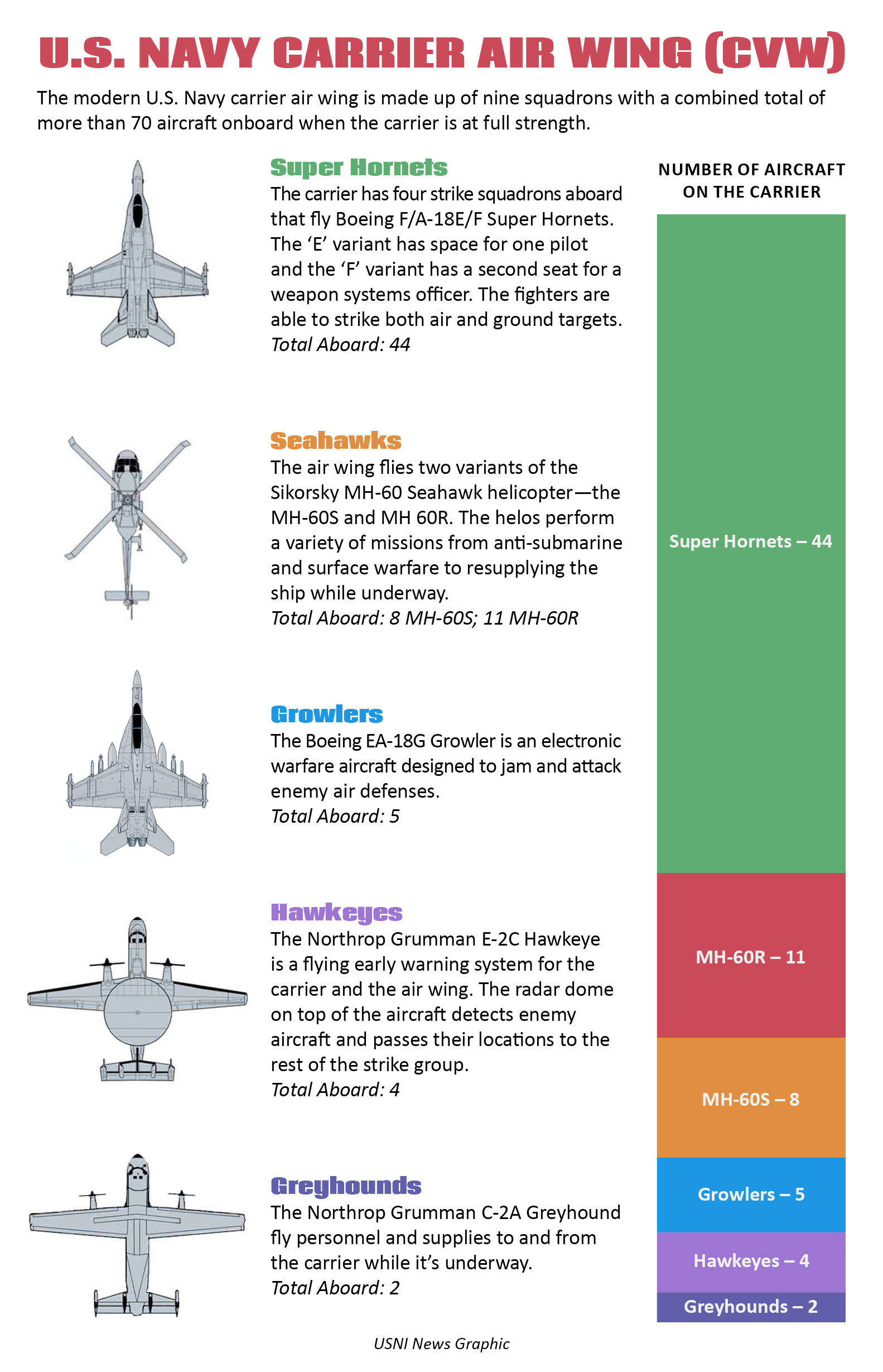 US Navy Carrier Air Wings - Current Events in the Americas - HarpGamer