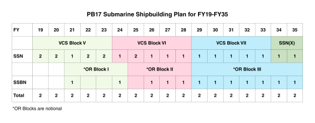 The Navy intends to buy its Ohio Replacement Program subs in blocks that line up with the Virginia-class submarine blocks, to make shared contracting between the two programs easier. USNI News Graphic