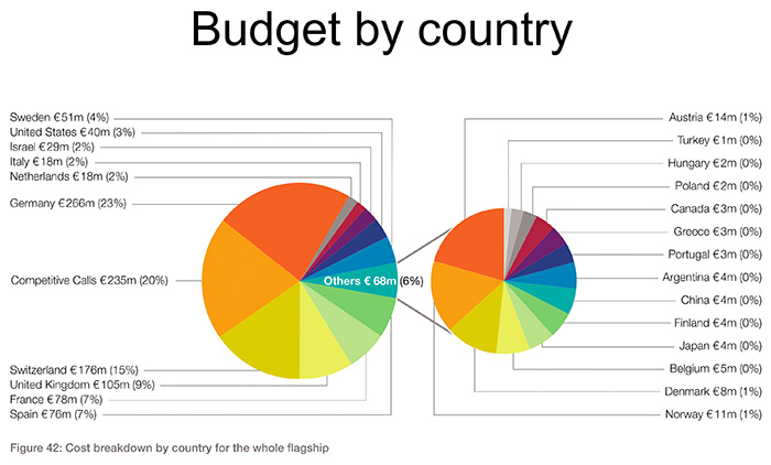 two pie graphs