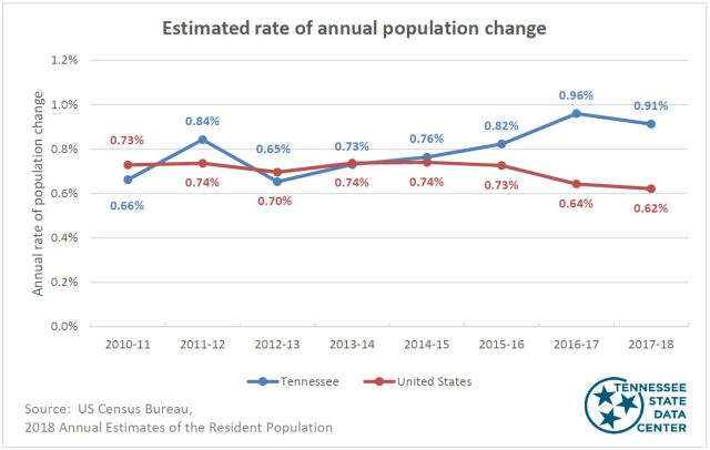 Estimated population change chart