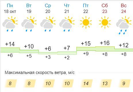 Марксовцев ожидает облачная дождливая погода - новости маркс