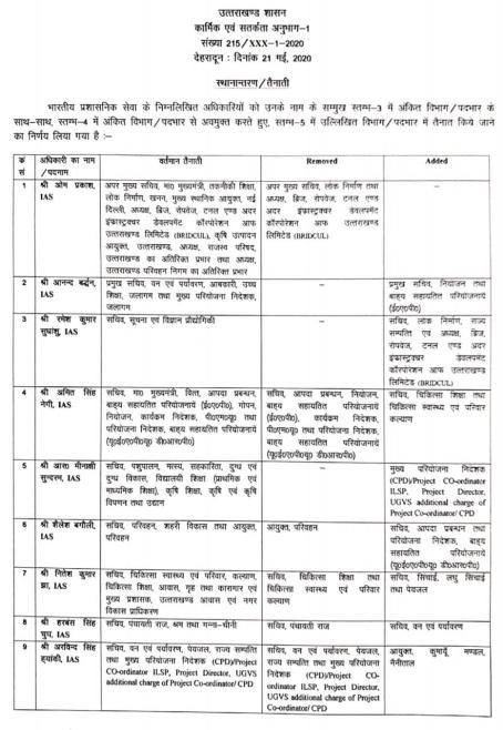 Uttarakhand 16 IAS and 5 IPS officers transfer list 2020