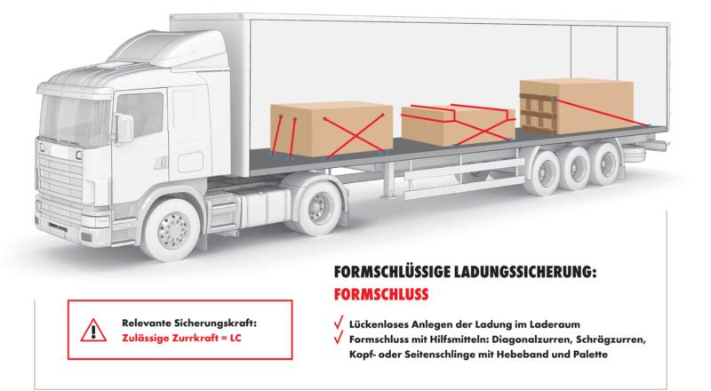 Ladungssicherung für Handwerker Foto: Würth