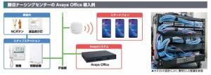 勝沼ナーシングセンターがアバイアのモバイル対応オフィス電話システムを導入
