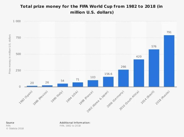 World Cup Prize