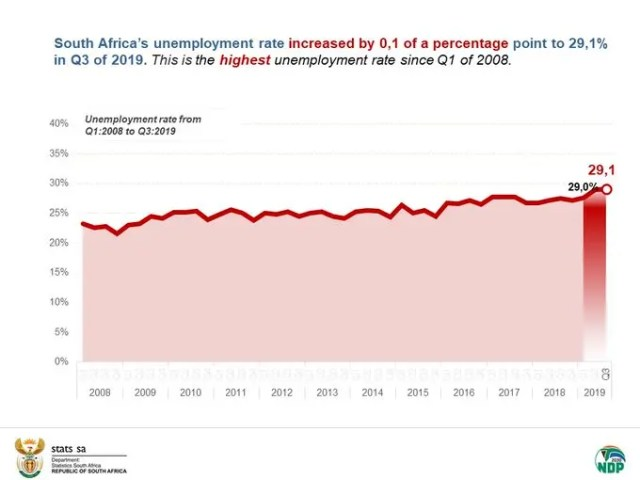 SA unemployment rate