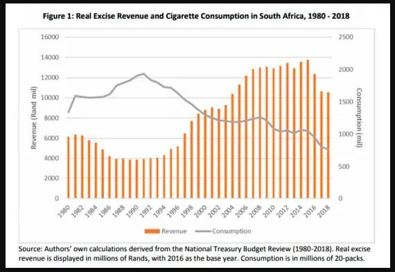 Tobacco trend