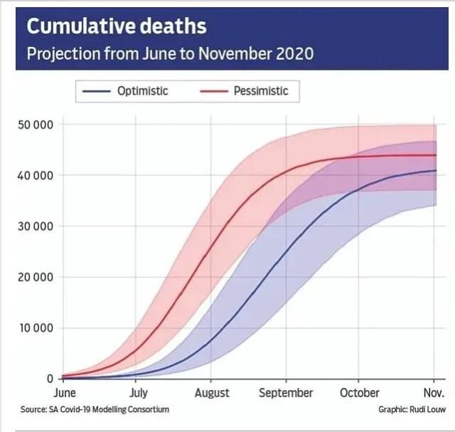 Covid-19 cumulative deaths