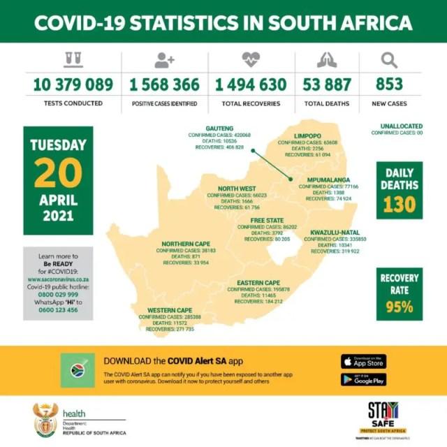 853 new Covid-19 cases